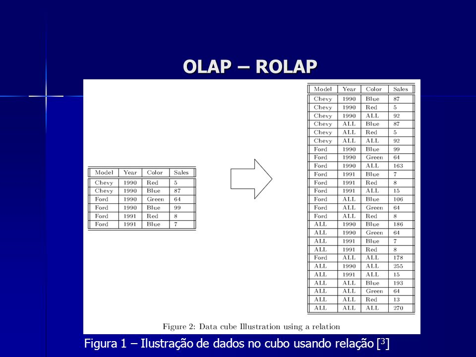 OLAP – ROLAP Figura 1 – Ilustração de dados no cubo usando relação [3]